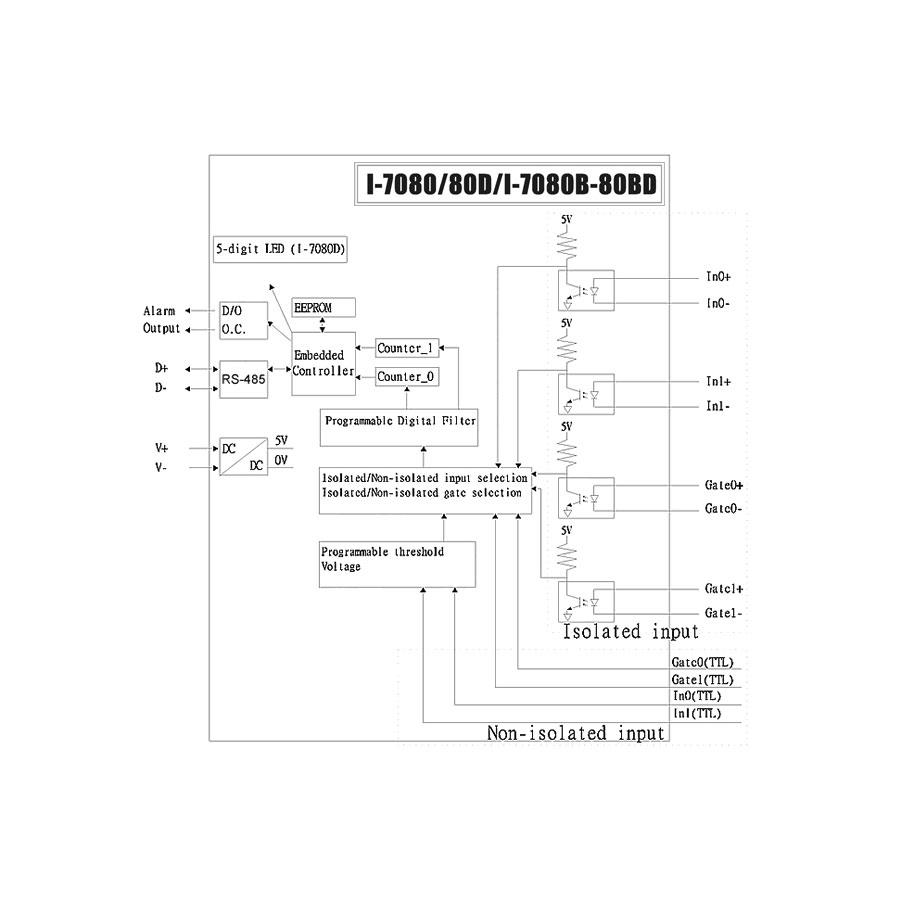 I-7080CR-DCON-IO-Module buy online at ICPDAS-EUROPE