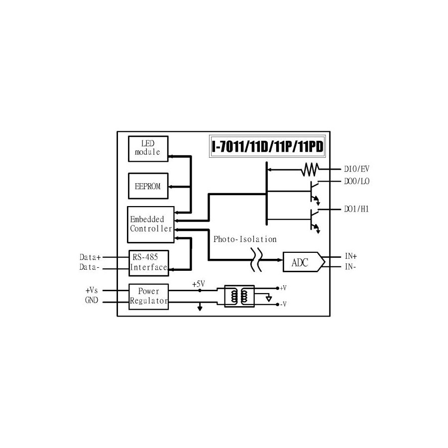 I-7011PDCR-DCON-IO-Module buy online at ICPDAS-EUROPE