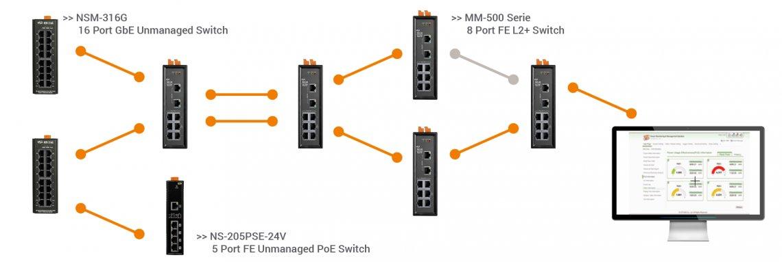 ICPDAS-EUROPE Industrial Ethernet Solution