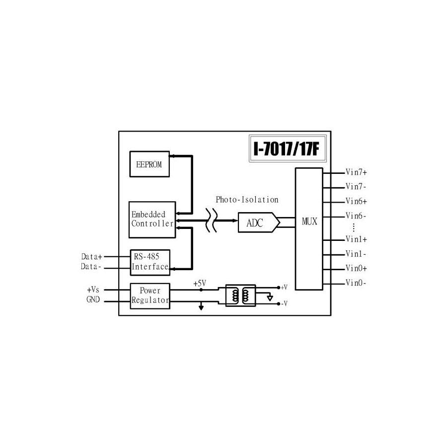 I-7017FCR-DCON-IO-Module buy online at ICPDAS-EUROPE