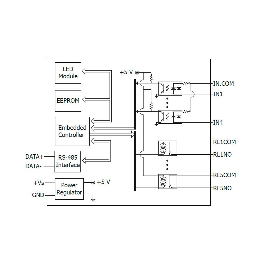 M-7065-GCR-ModbusRTU-IO-Module buy online at ICPDAS-EUROPE